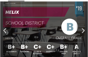 The Helix School District Ranked 19th in Oregon